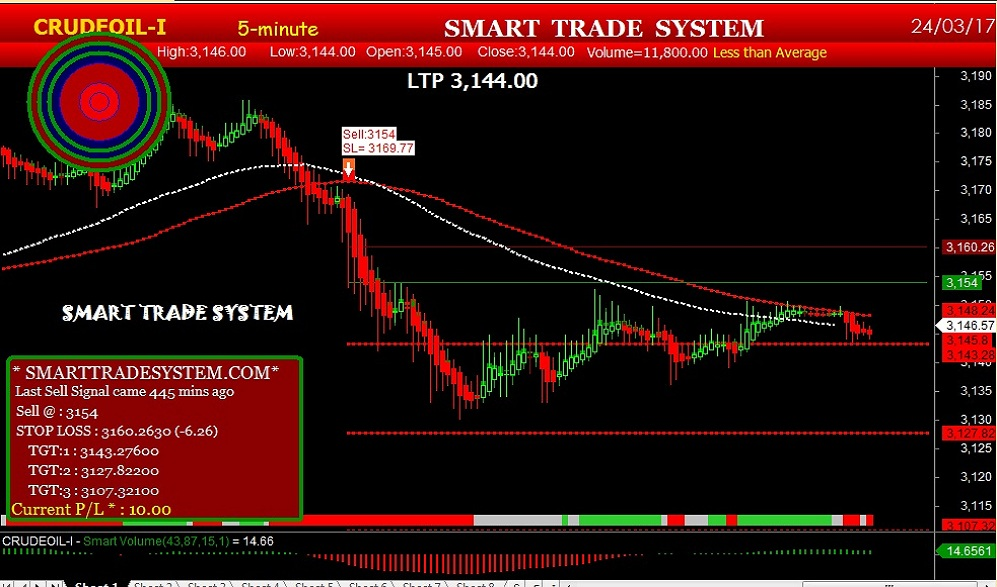 mcx auto buy sell signal|nse intraday stock|gold trading