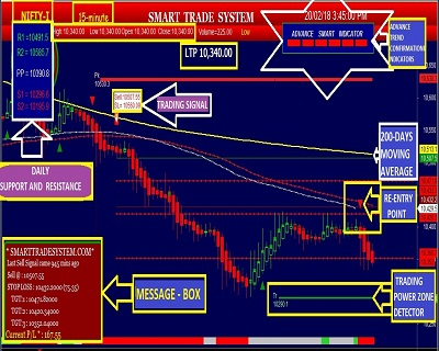 mcx auto buy sell signal|nse intraday stock|gold trading software