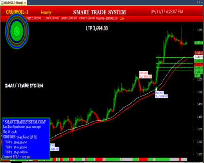 auto buy sell system, buy signal,mcx data feed,accurate buy sell signal