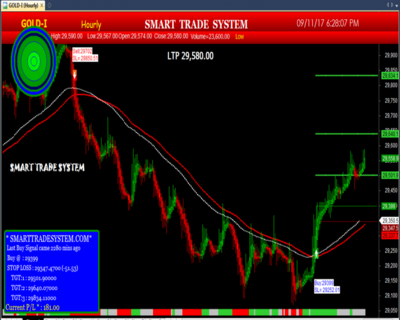 auto buy sell signal software with 99% accuracy